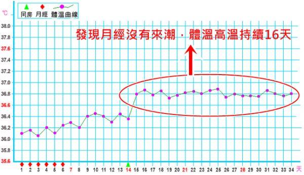 体温 平均 基礎 高温 期